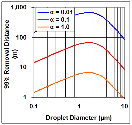 Emulsified Oil Injection Droplet Size